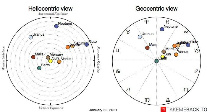 Planetary positions on January 22nd, 2021 - Heliocentric and Geocentric views