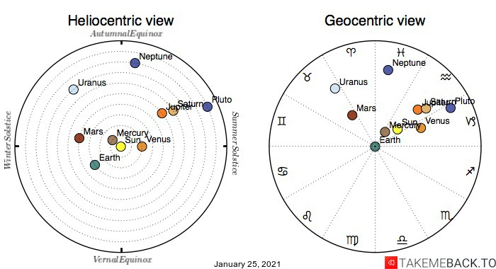 Planetary positions on January 25th, 2021 - Heliocentric and Geocentric views
