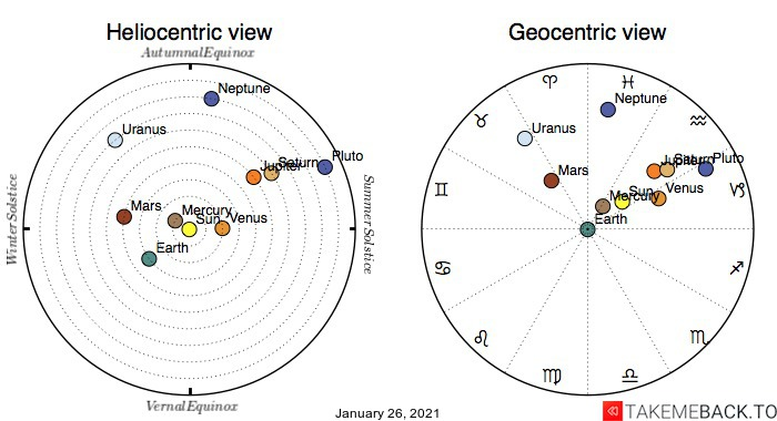 Planetary positions on January 26th, 2021 - Heliocentric and Geocentric views