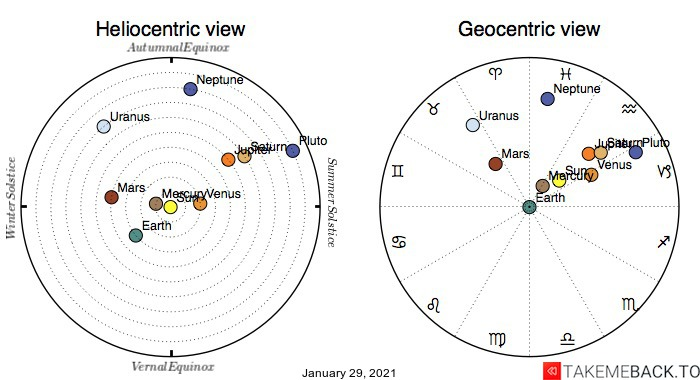 Planetary positions on January 29th, 2021 - Heliocentric and Geocentric views