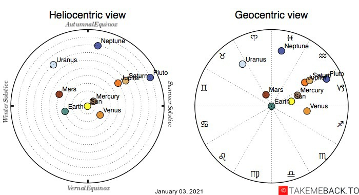 Planetary positions on January 3rd, 2021 - Heliocentric and Geocentric views