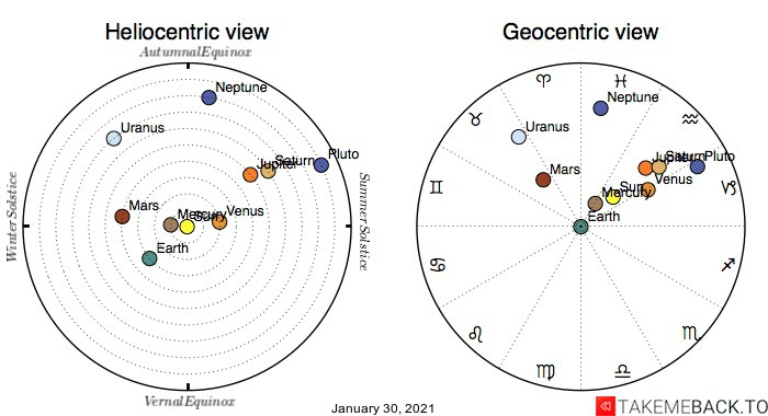 Planetary positions on January 30th, 2021 - Heliocentric and Geocentric views