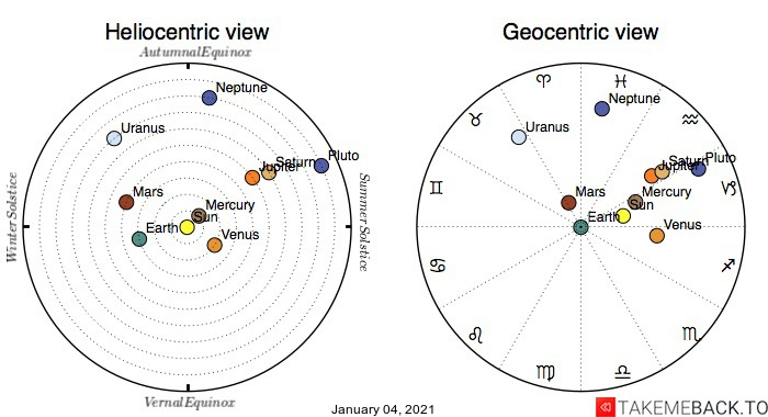 Planetary positions on January 4th, 2021 - Heliocentric and Geocentric views