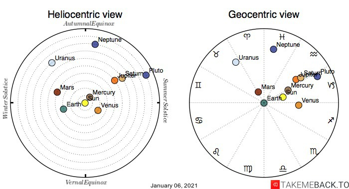 Planetary positions on January 6th, 2021 - Heliocentric and Geocentric views