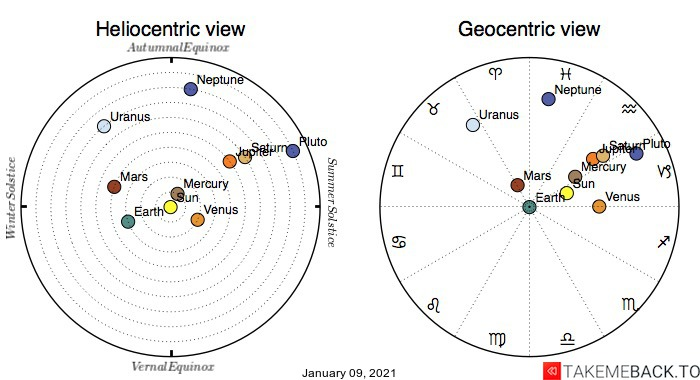 Planetary positions on January 9th, 2021 - Heliocentric and Geocentric views