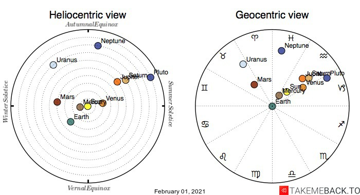 Planetary positions on February 1st, 2021 - Heliocentric and Geocentric views