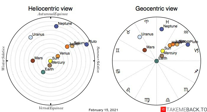 Planetary positions on February 15th, 2021 - Heliocentric and Geocentric views