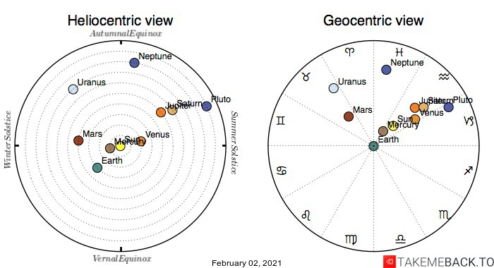 Planetary positions on February 2nd, 2021 - Heliocentric and Geocentric views
