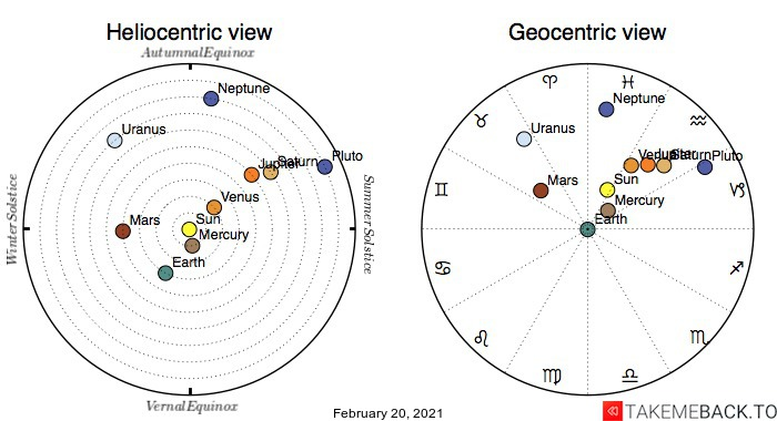 Planetary positions on February 20th, 2021 - Heliocentric and Geocentric views