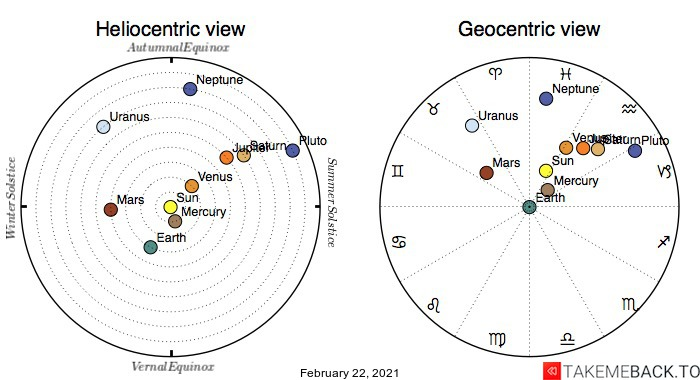 Planetary positions on February 22nd, 2021 - Heliocentric and Geocentric views