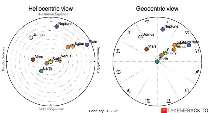 Planetary positions on February 4th, 2021 - Heliocentric and Geocentric views