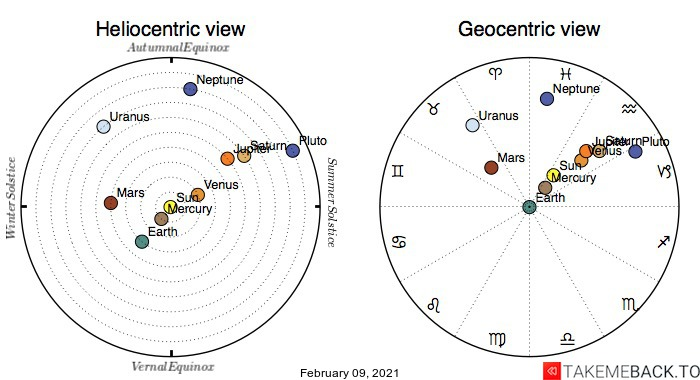 Planetary positions on February 9th, 2021 - Heliocentric and Geocentric views