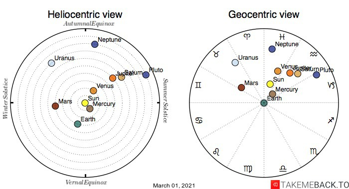 Planetary positions on March 1st, 2021 - Heliocentric and Geocentric views