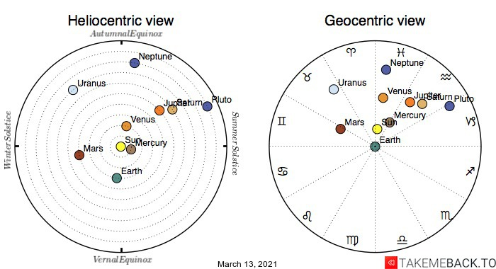 Planetary positions on March 13th, 2021 - Heliocentric and Geocentric views