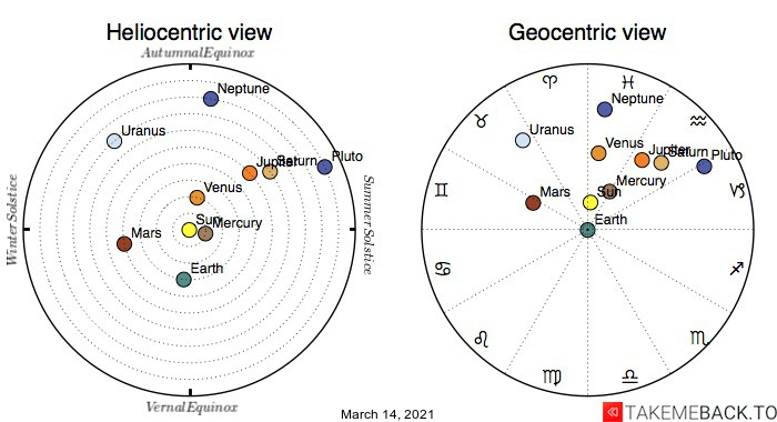 Planetary positions on March 14th, 2021 - Heliocentric and Geocentric views