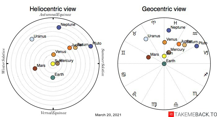 Planetary positions on March 20th, 2021 - Heliocentric and Geocentric views