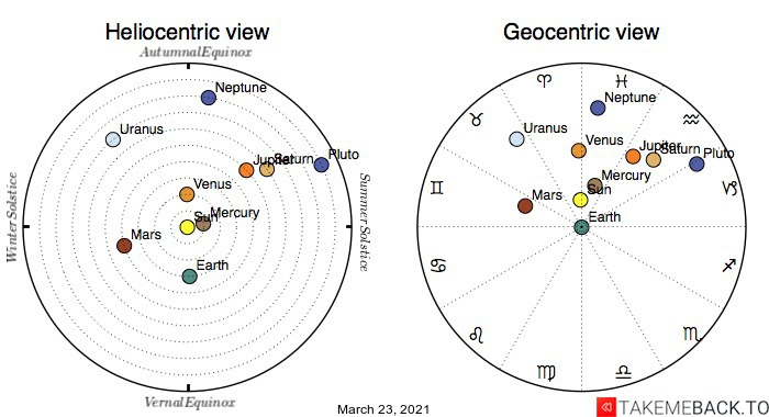 Planetary positions on March 23rd, 2021 - Heliocentric and Geocentric views