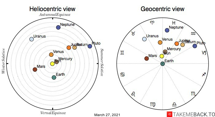 Planetary positions on March 27th, 2021 - Heliocentric and Geocentric views