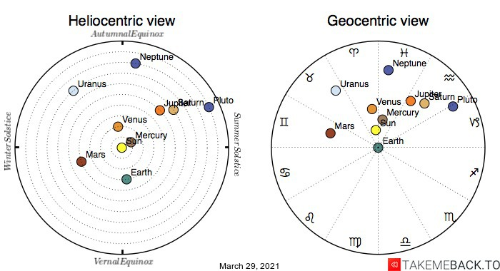 Planetary positions on March 29th, 2021 - Heliocentric and Geocentric views