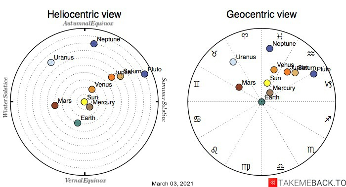 Planetary positions on March 3rd, 2021 - Heliocentric and Geocentric views