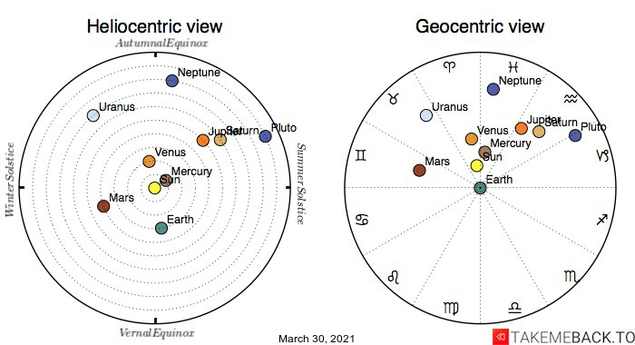 Planetary positions on March 30th, 2021 - Heliocentric and Geocentric views