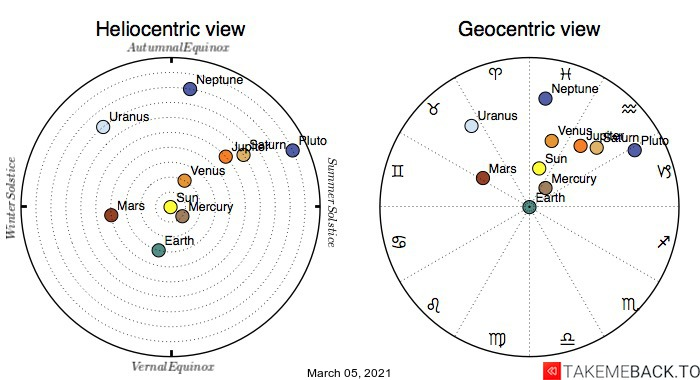 Planetary positions on March 5th, 2021 - Heliocentric and Geocentric views