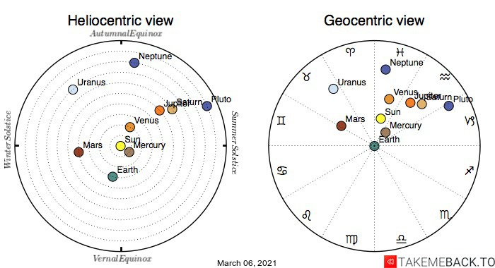 Planetary positions on March 6th, 2021 - Heliocentric and Geocentric views