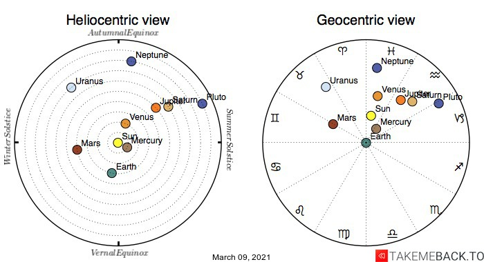 Planetary positions on March 9th, 2021 - Heliocentric and Geocentric views