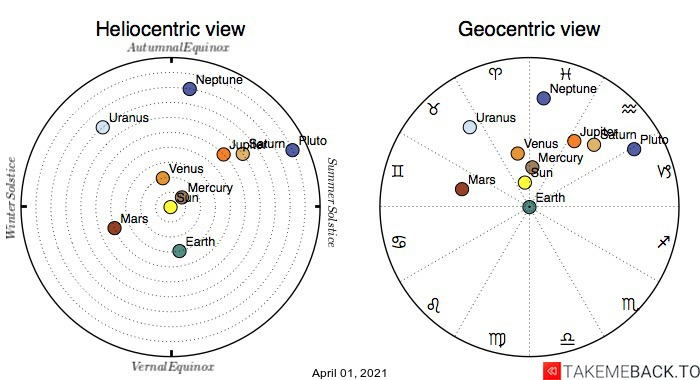Planetary positions on April 1st, 2021 - Heliocentric and Geocentric views