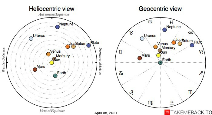 Planetary positions on April 5th, 2021 - Heliocentric and Geocentric views