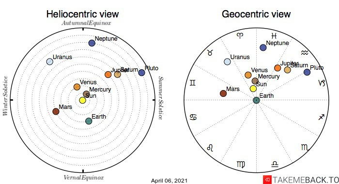 Planetary positions on April 6th, 2021 - Heliocentric and Geocentric views