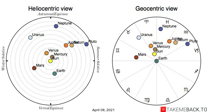 Planetary positions on April 8th, 2021 - Heliocentric and Geocentric views