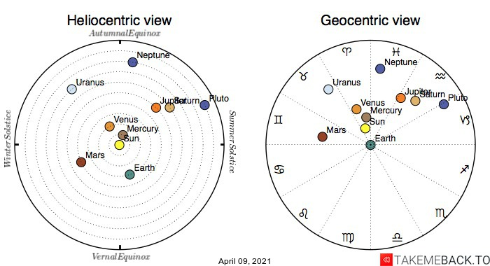 Planetary positions on April 9th, 2021 - Heliocentric and Geocentric views