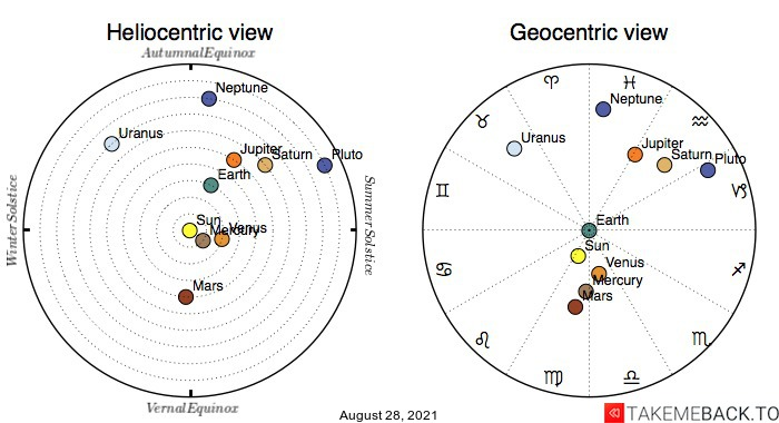 Planetary positions on August 28th, 2021 - Heliocentric and Geocentric views