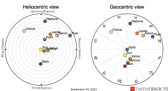 Planetary positions on September 2nd, 2021 - Heliocentric and Geocentric views
